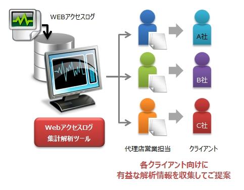 Webアクセスログ 集計解析ツール